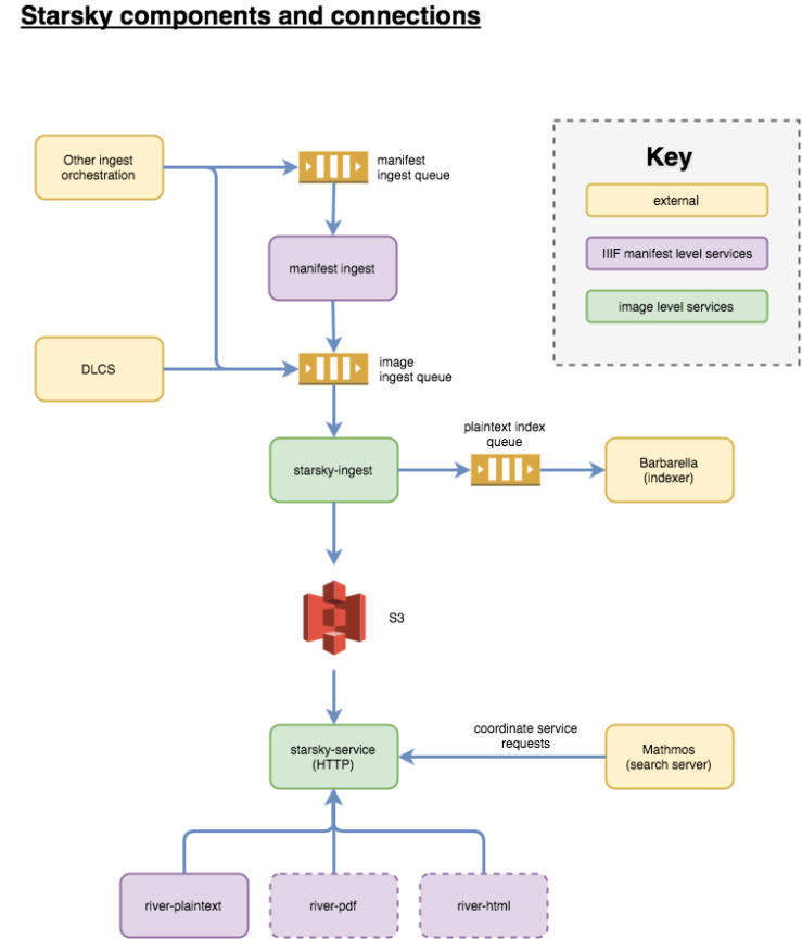 starsky-components-and-connections